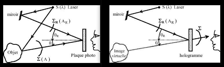 principe holographie classique