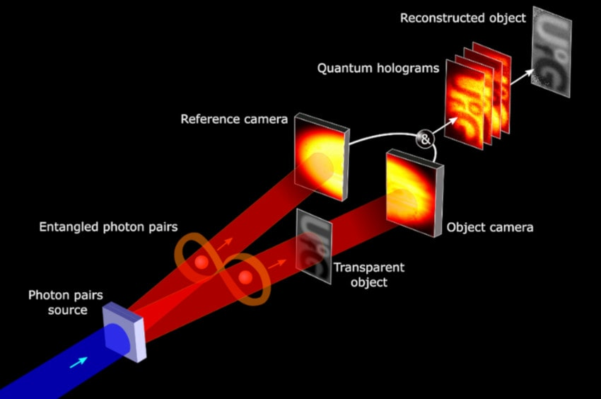 principe holographie quantique