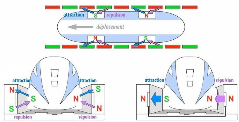 schema fonctionnement maglev