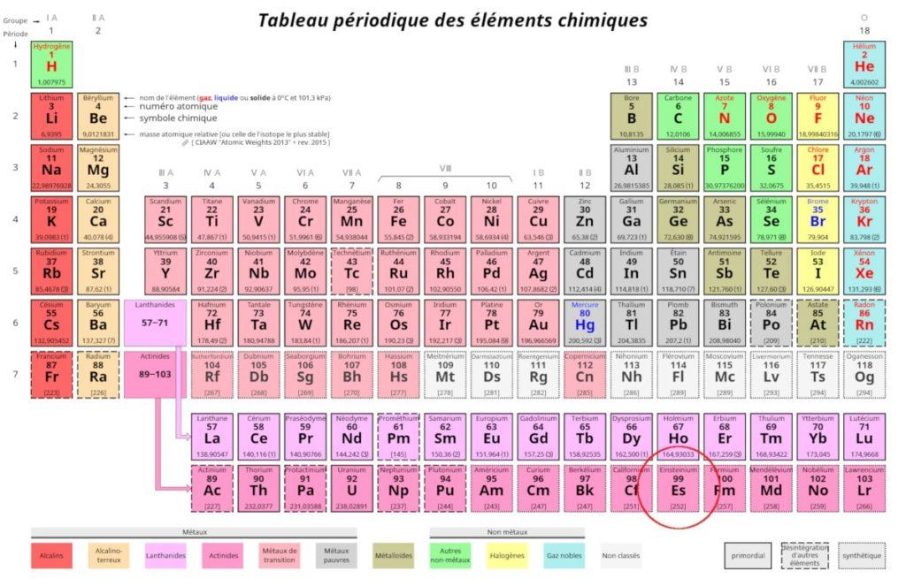tableau périodique éléments