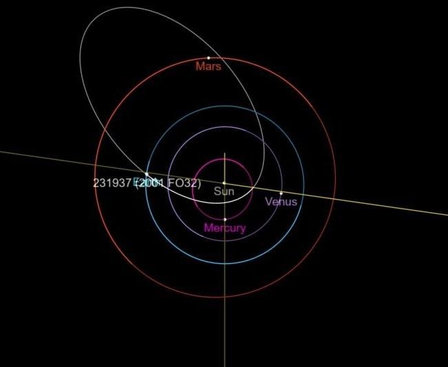 trajectoire orbitale asteroide 2001 FO32
