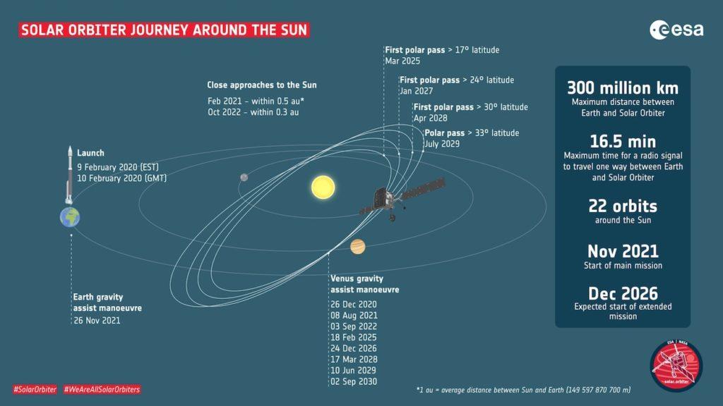 voyage solar orbiter resume schema