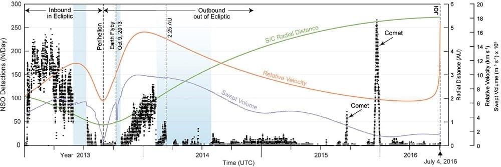 chronologie impacts poussiere juno