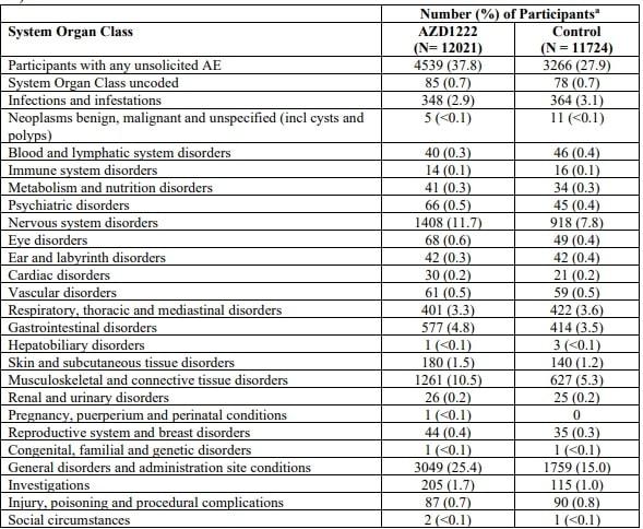 essais astrazeneca effets secondaires vaccin