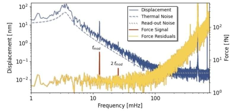 graphique mesure couplage gravitationnel