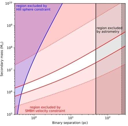 graphique possibilite existence systeme binaire
