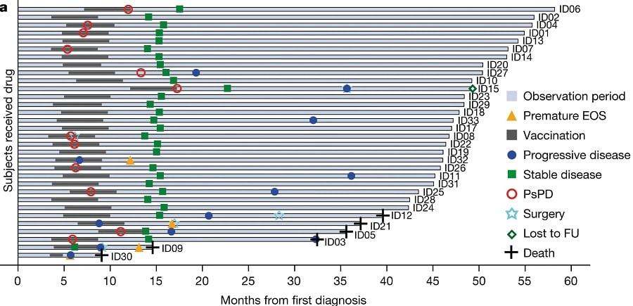 graphique resultats essais cliniques vaccin cancer