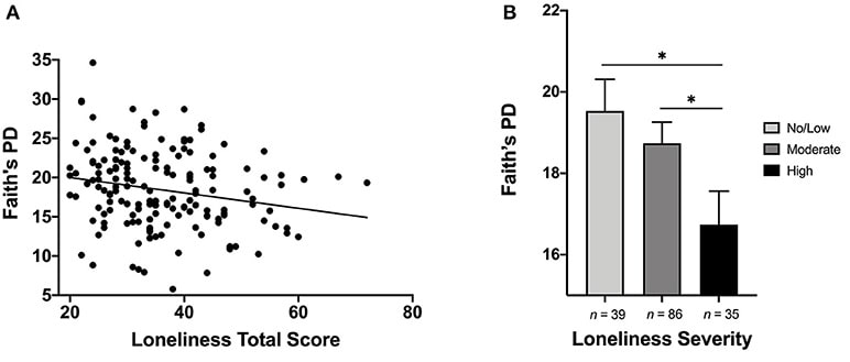 graphiques diversite microbiote solitude