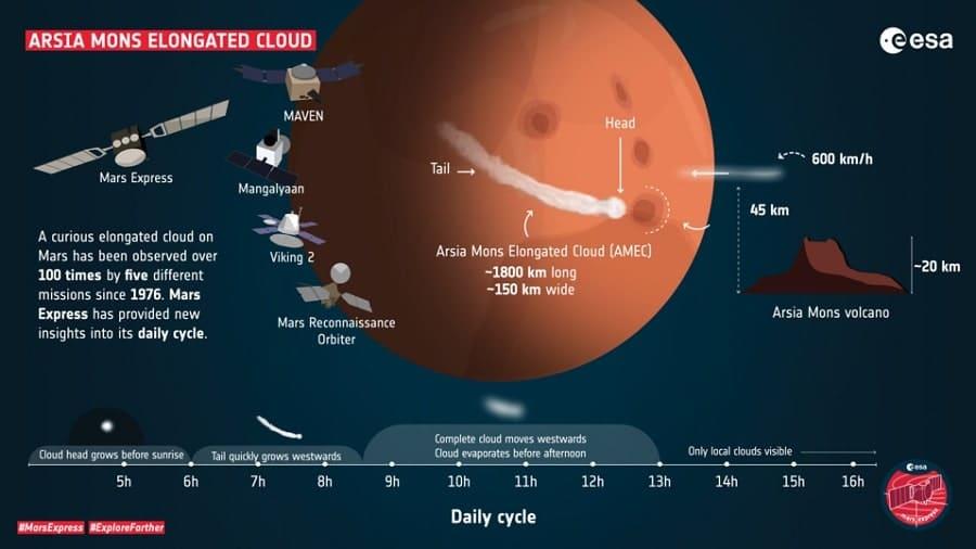 infographie nuage mars evolution
