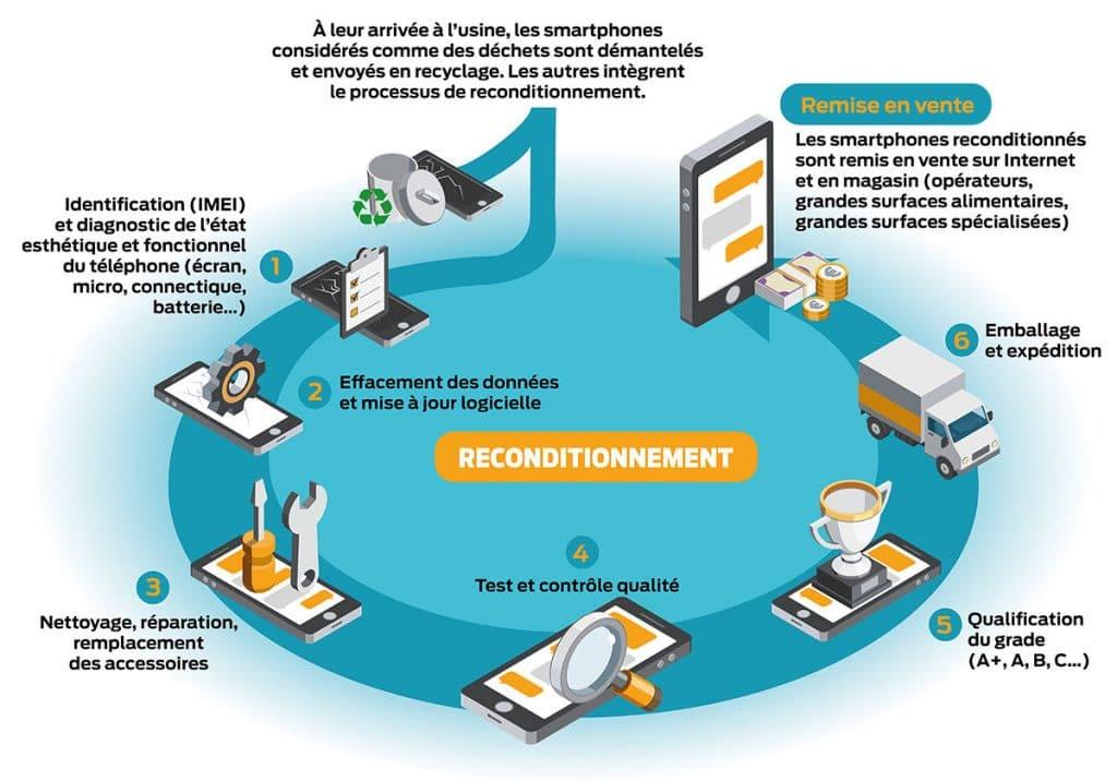 ecologie circulaire smartphone