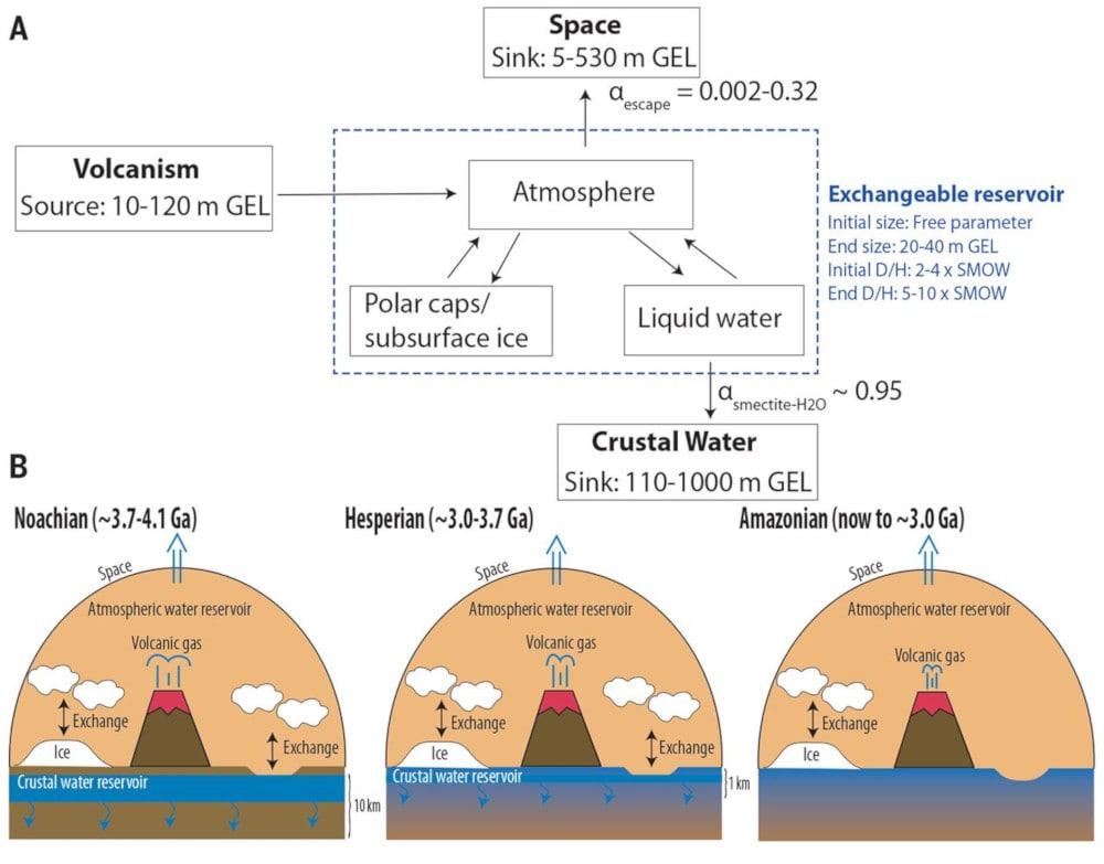 modèle perte eau Mars