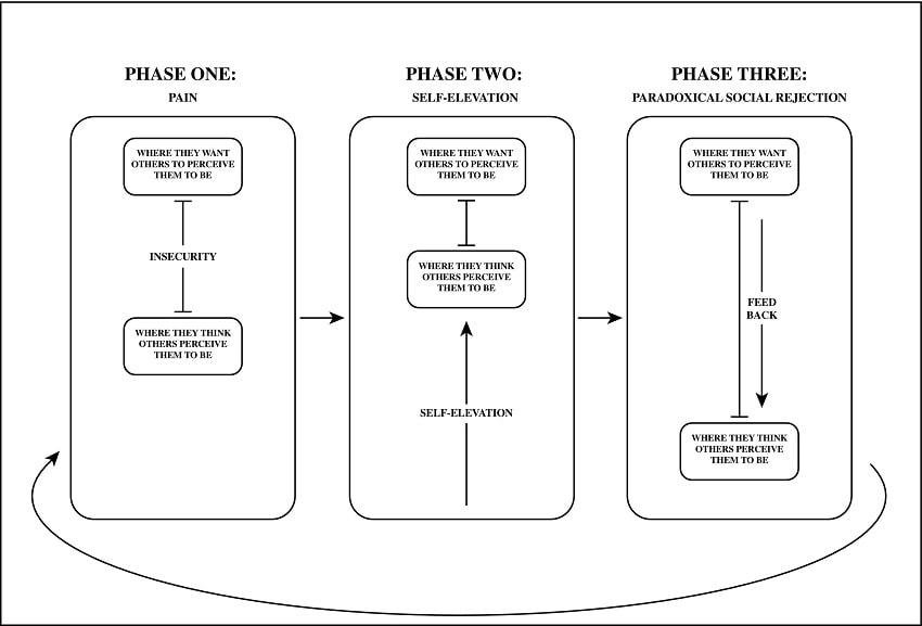 schema cercle vicieux auto estime de soi