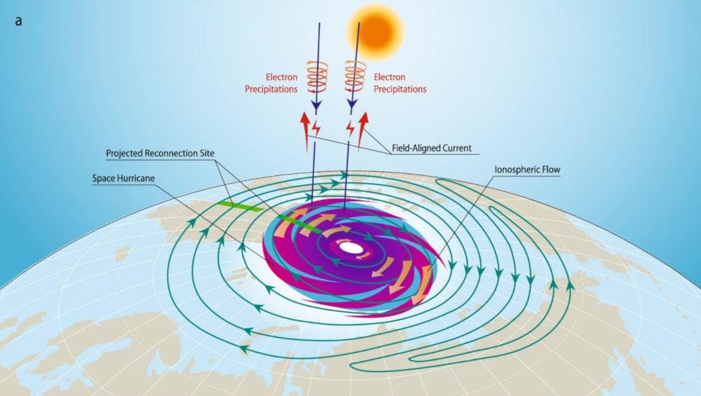 schéma formation ouragan spatial