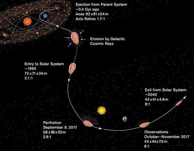 schema historique oumuamua