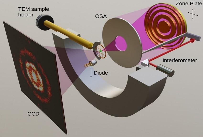 schema instrument cosmic rayons x