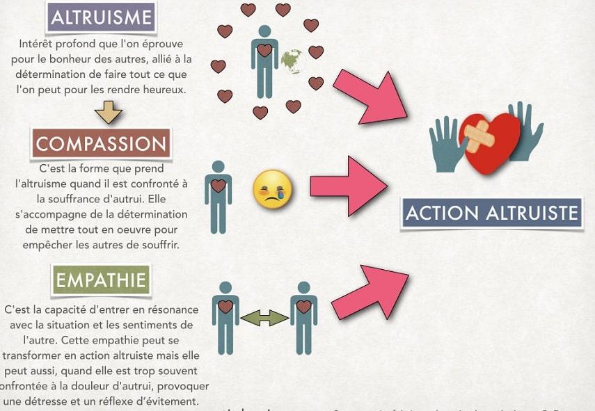 schema interactions altruistes