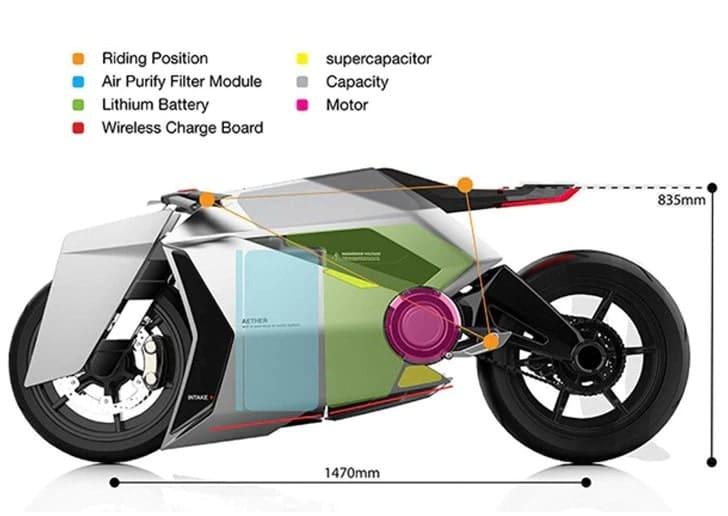 schema structure moto aether