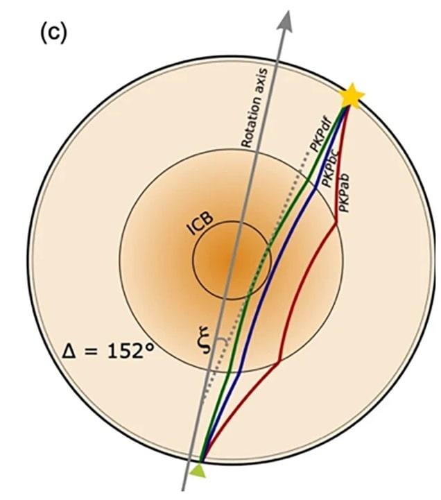 trajectoire ondes sismiques noyau terrestre