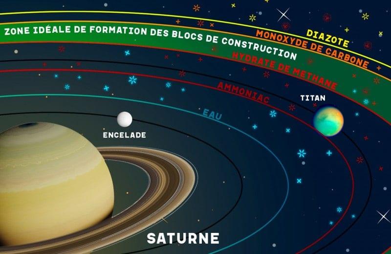 zone formation Titan Encelade