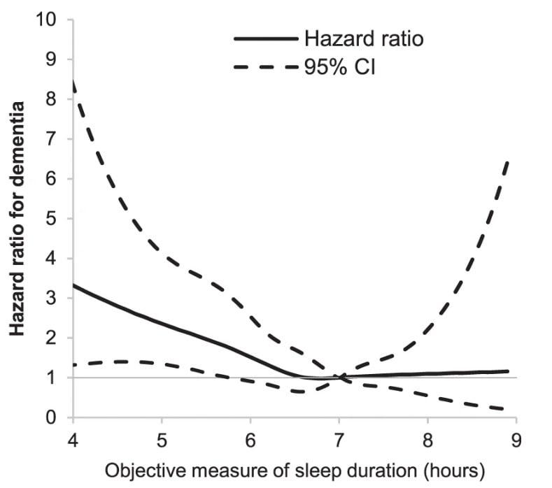 association sommeil risque démence