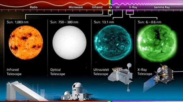 couleur soleil longueurs ondes telescopes