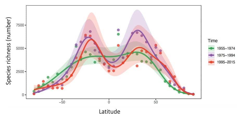 distribution espèces latitudes