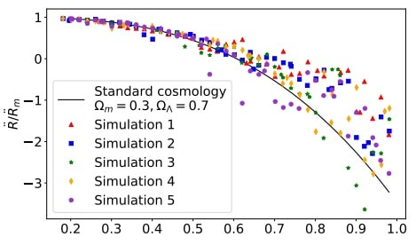 graphique acceleration expansion univers simulations