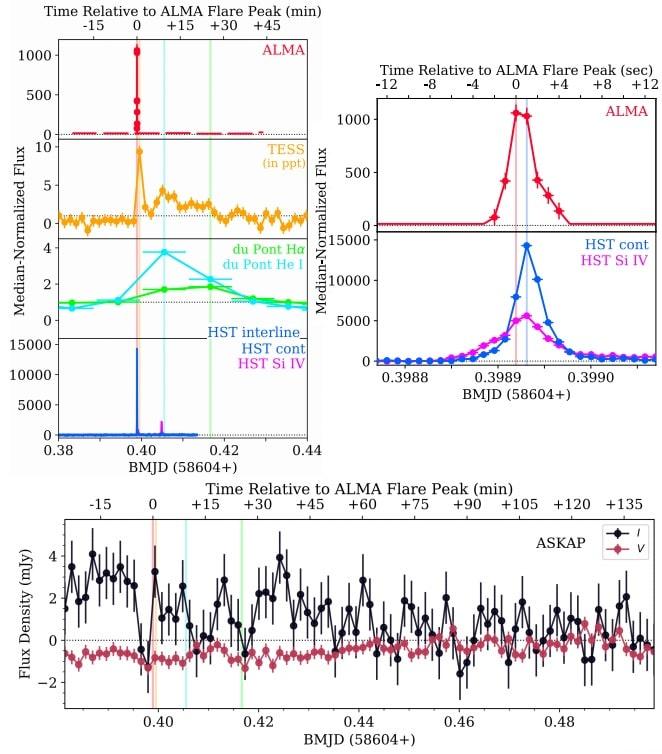 graphiques courbes lumieres eruption proxima centauri
