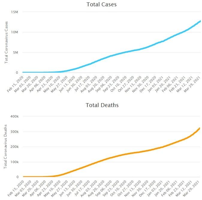graphiques evolution cas deces bresil