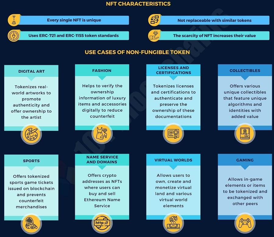infographie utilisation NFT