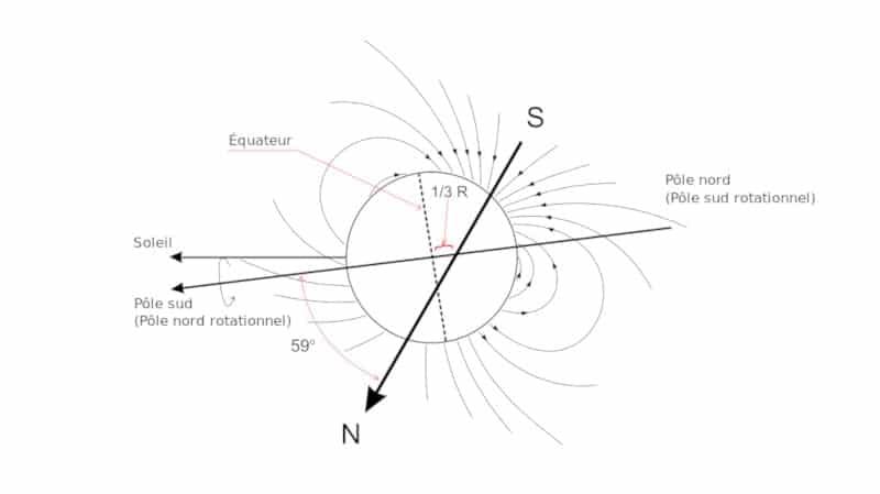orientation champ magnétique Uranus