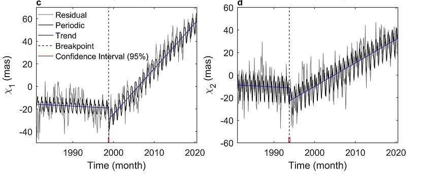 point basculement derive polaire
