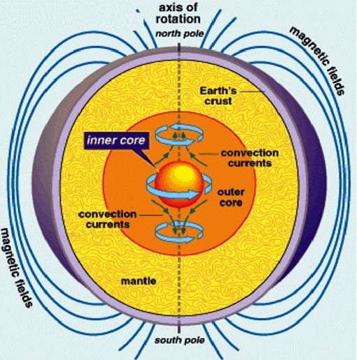 schema champ magnetique noyau