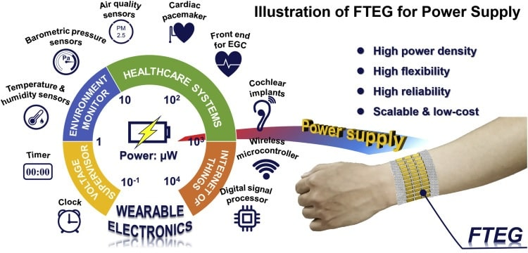 schema consommation energie bracelet