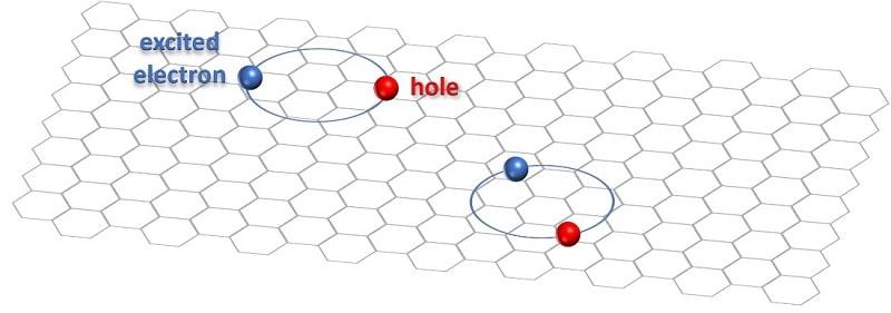 schema exciton electrons trou reseau atomique
