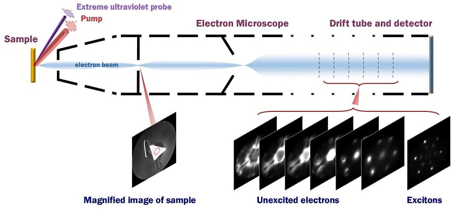schema experience mesure fonction onde excitons