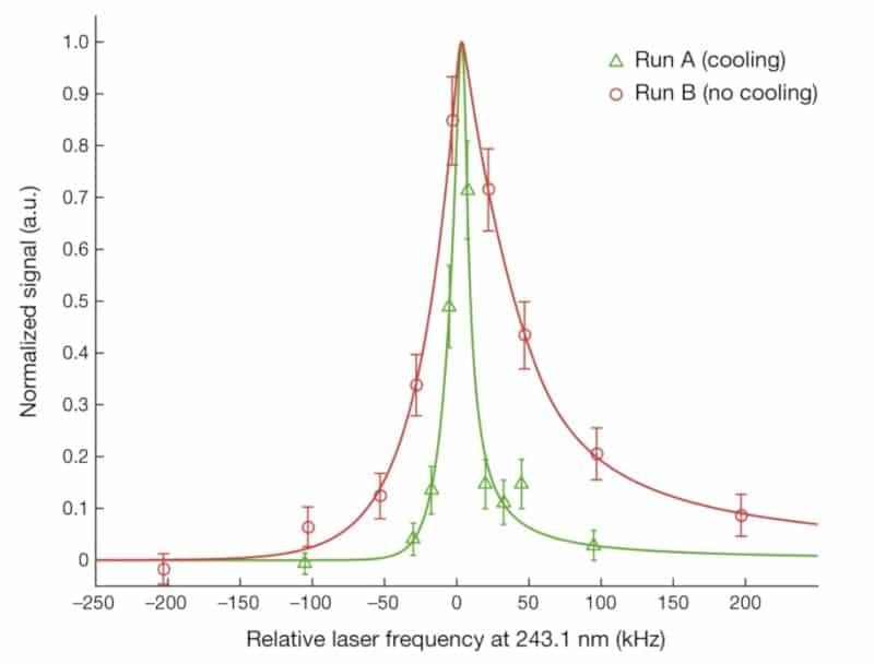 spectre antihydrogène