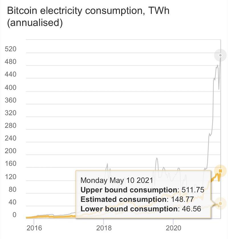 augmentation consommation electrique bitcoin mai 2021