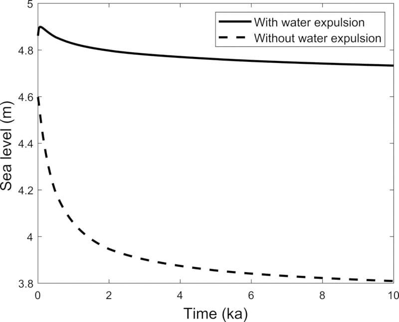 comparaison calculs élévation niveau mer