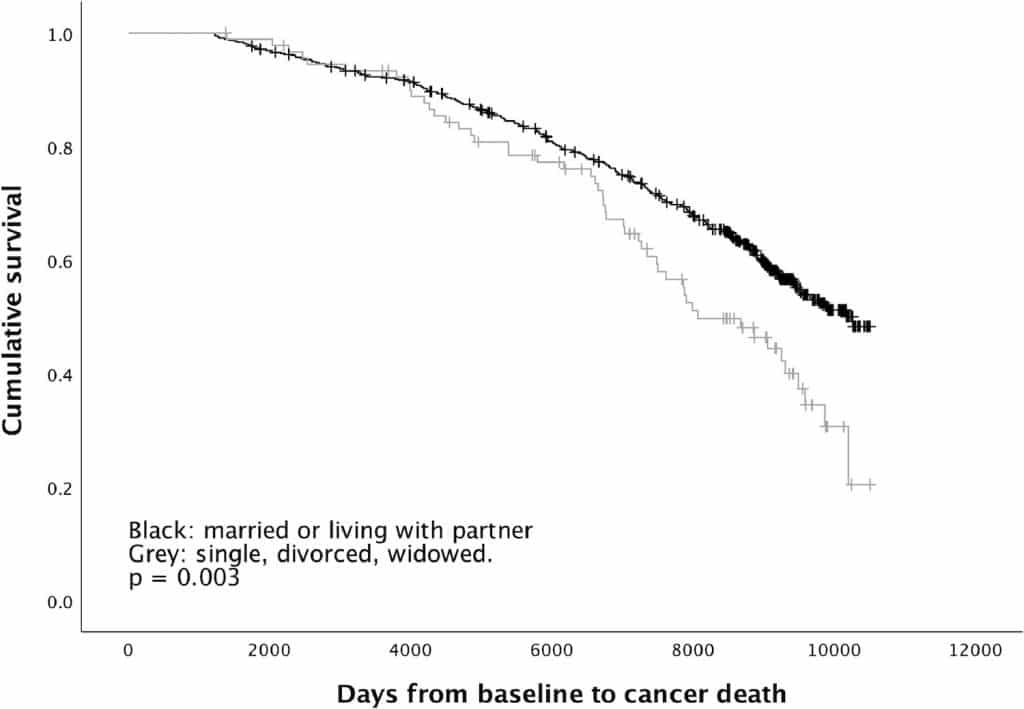 comparaison survie cancer selon statut