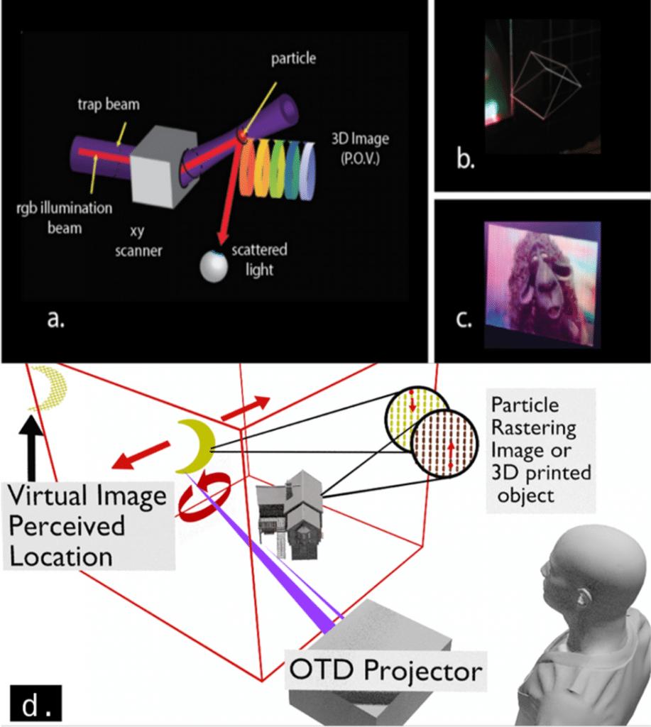 concept affichage otd hologrammes