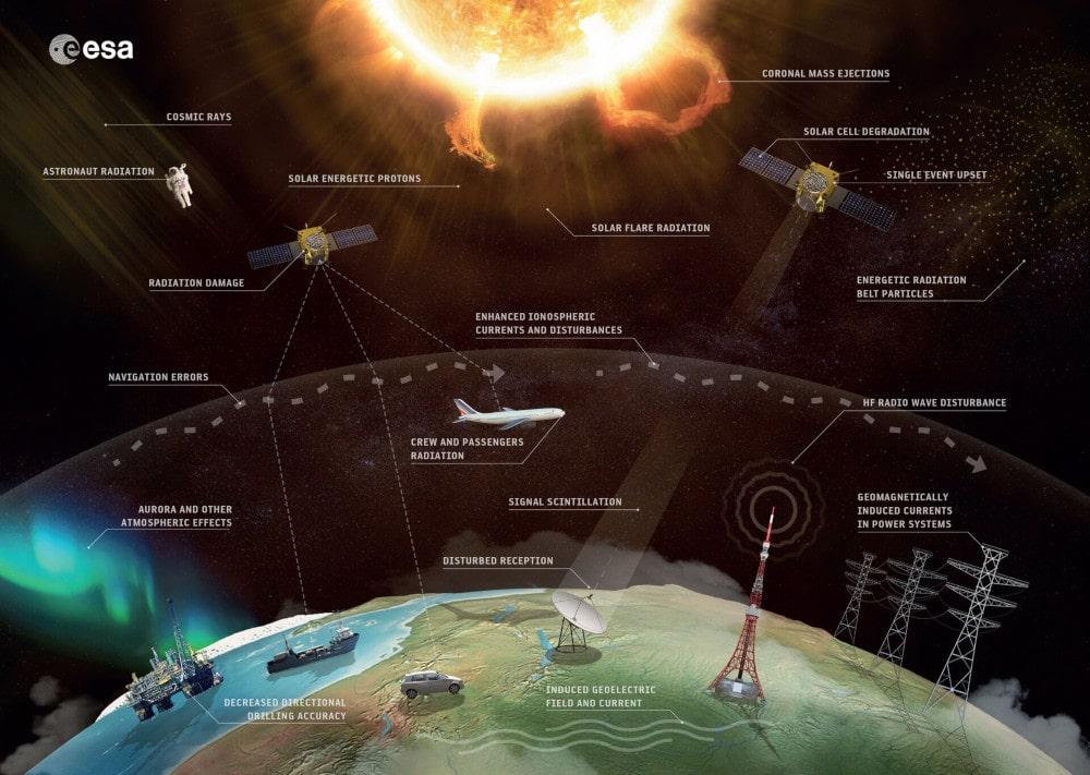 conséquences éruptions solaires