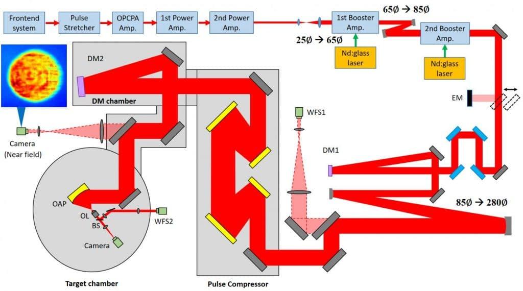 disposition laser corels schema