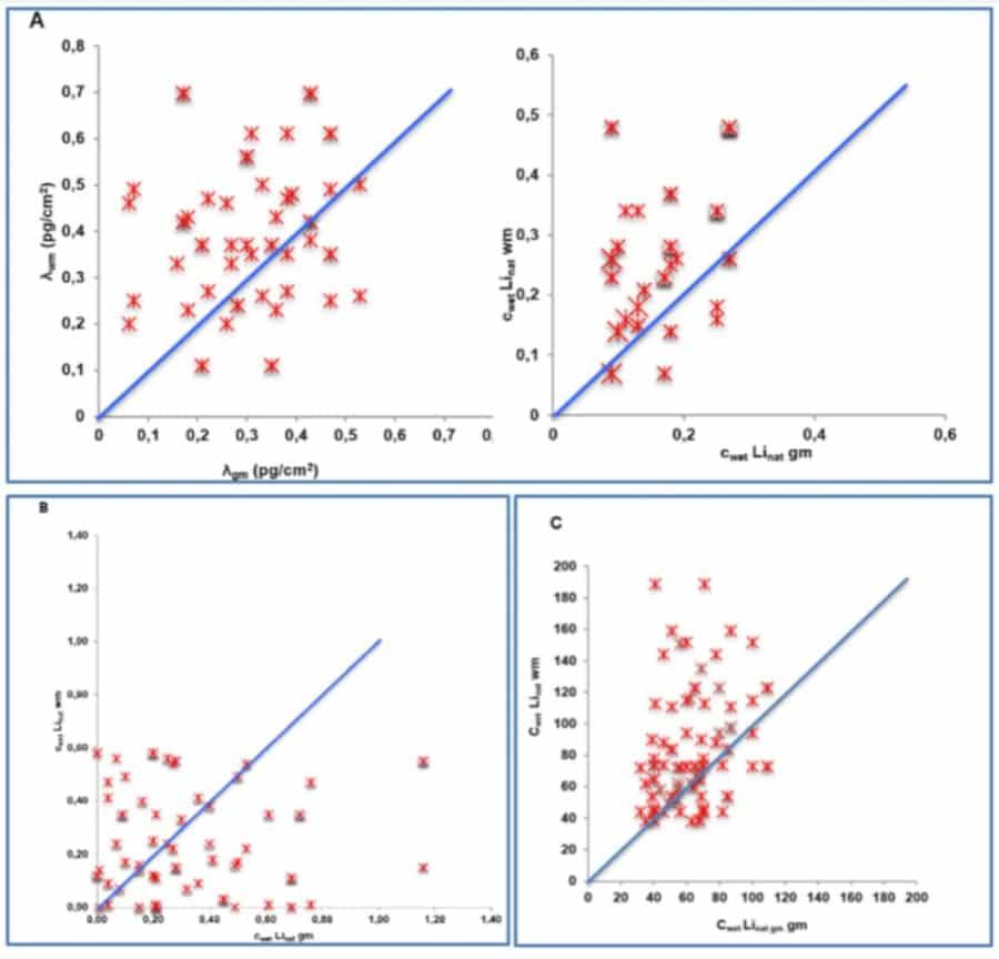 distribution lithium cerveau