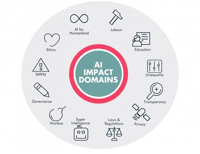 domaines application intelligence artificielle