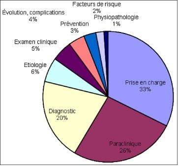 graphique evaluation aspects ecn