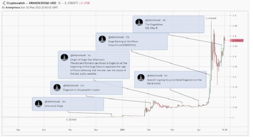 graphique-evolution-dogecoin-tweets-elon-musk