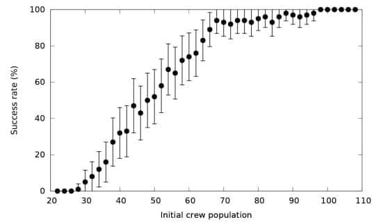 graphique succes survie proxima population