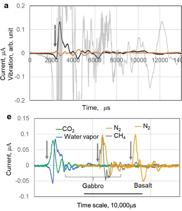 graphiques roches gaz courant