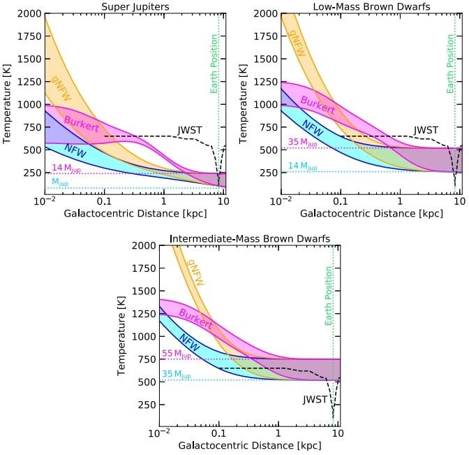 graphiques temperatures exoplanetes naines brunes matiere noire